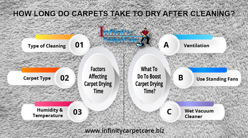 How Long Do Carpets Take To Dry After Cleaning?